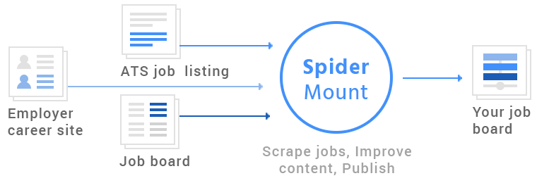 SpiderMount-job-wrapping